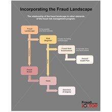Mousepad Incorporating the Fraud Landscape