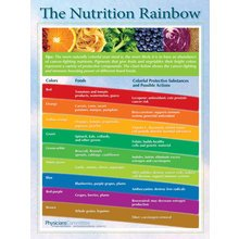 The Nutrition Rainbow Poster